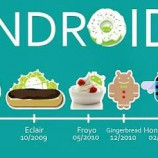 A Journey from Cupcake to Kit Kat – Evolution of Android