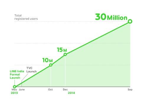 LINE 30 million