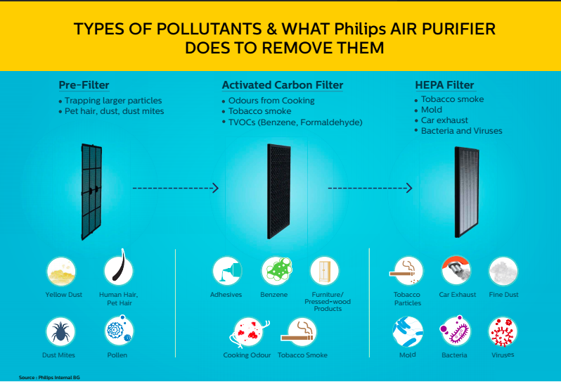 Philips Air Purifier_7