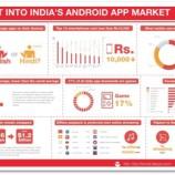 Indian App Industry in 2015